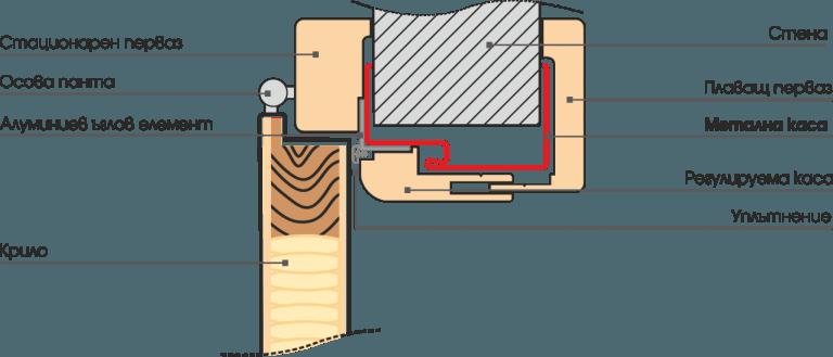 Интериорна врата - характеристики
