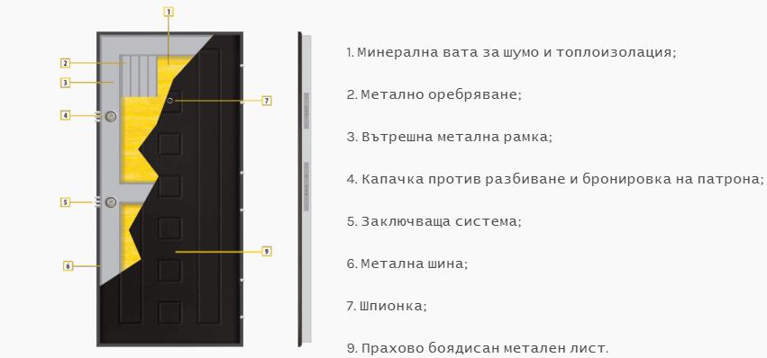 Описание на блиндирана врата